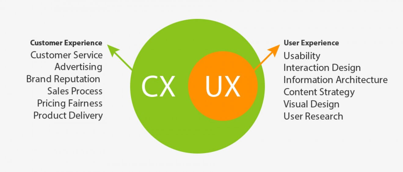 customer experience user experience